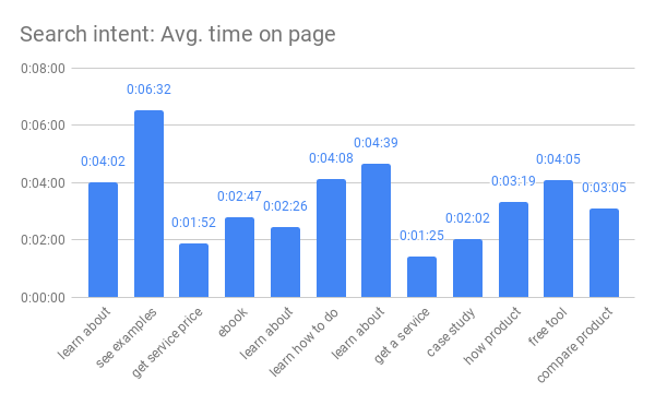 Search intent Avg. time on page