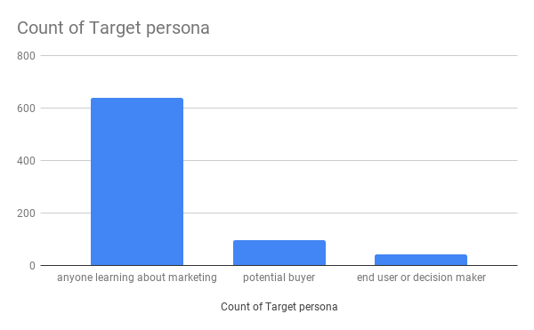 Count of Target persona