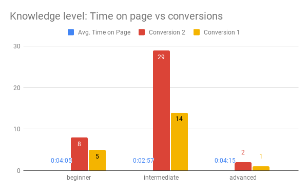 Knowledge level Time on page vs conversions