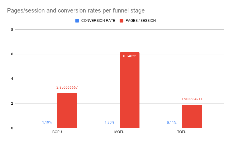 Pages session and conversion rates per funnel