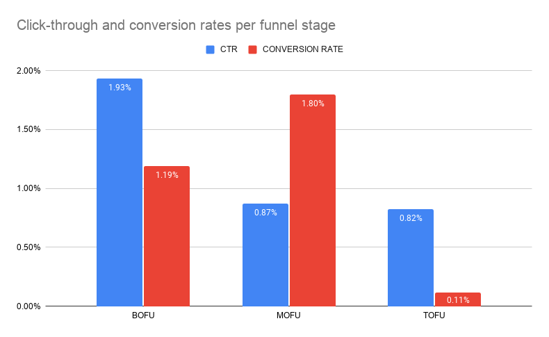 Click-through and conversion rates per funnel stage