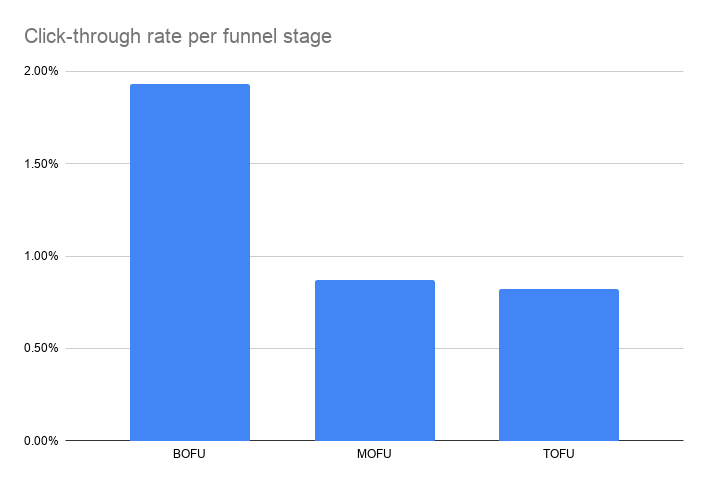 Click-through rate per funnel stage