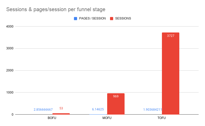 Sessions & pages session per funnel