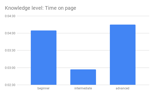 Knowledge level Time on page