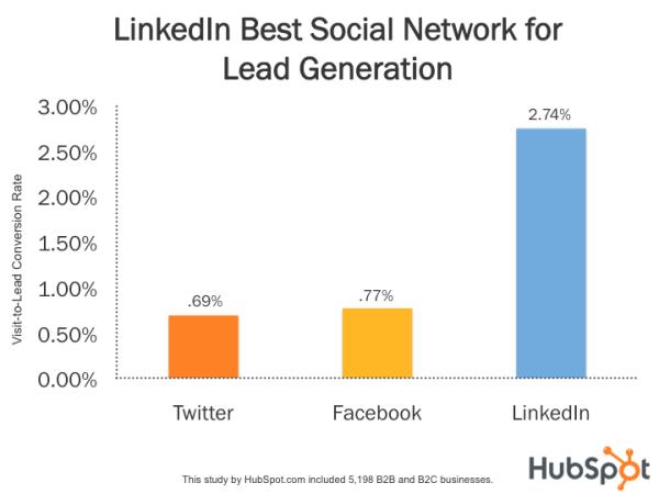 Social Conversion on LinkedIn