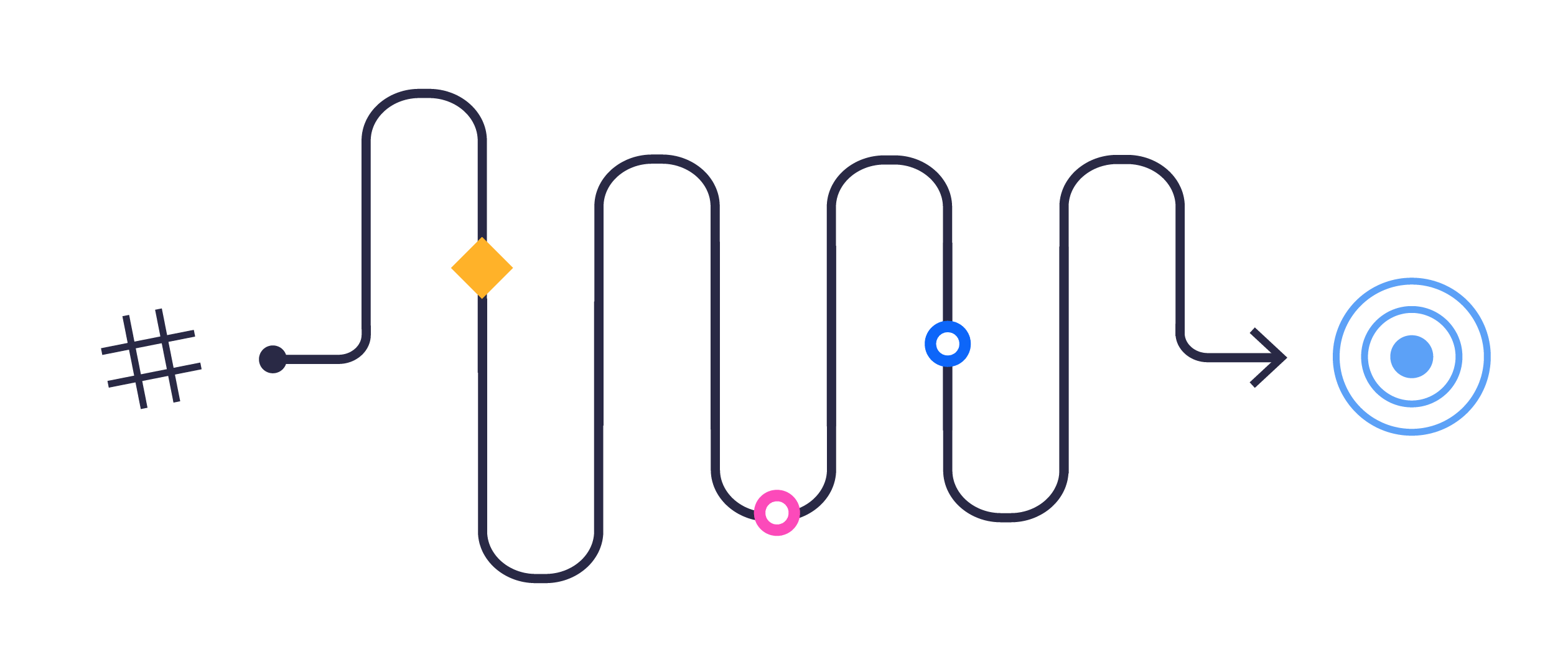 Support automation + integrations