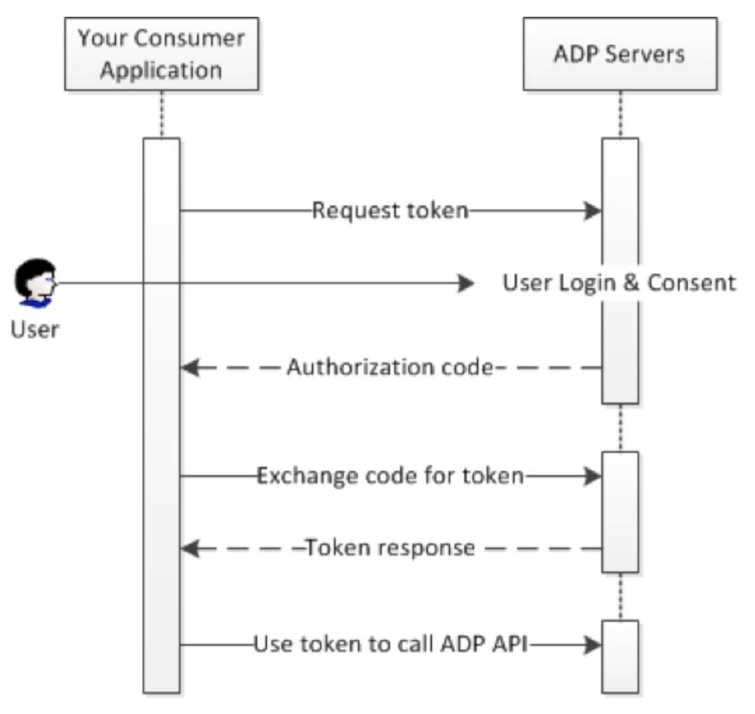 End user application