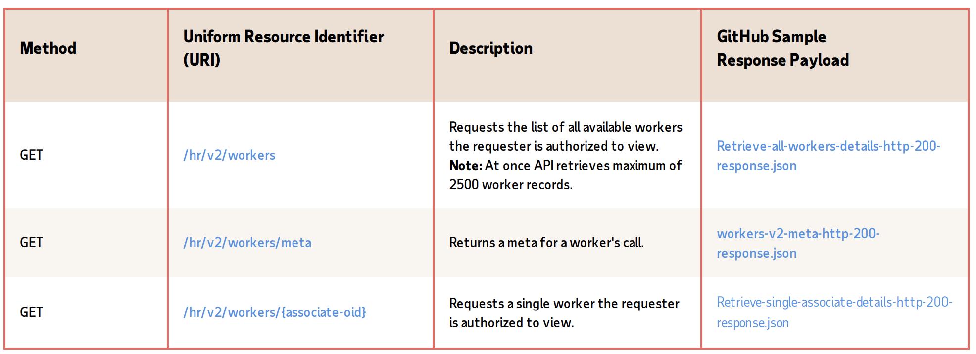 Workers v2 API