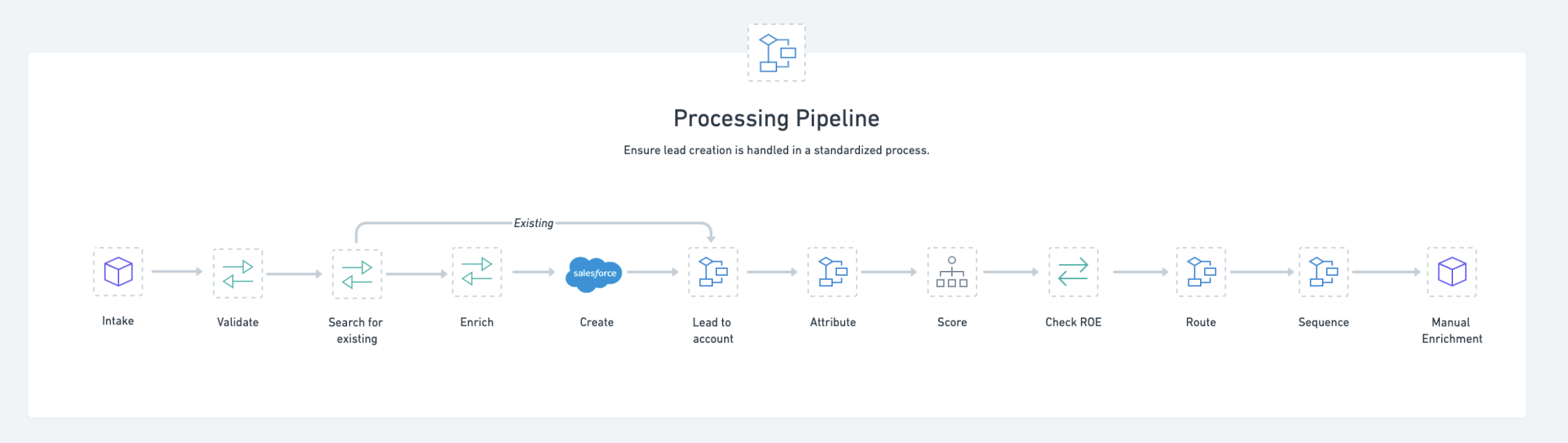 Lead Processing Pipeline Schematic