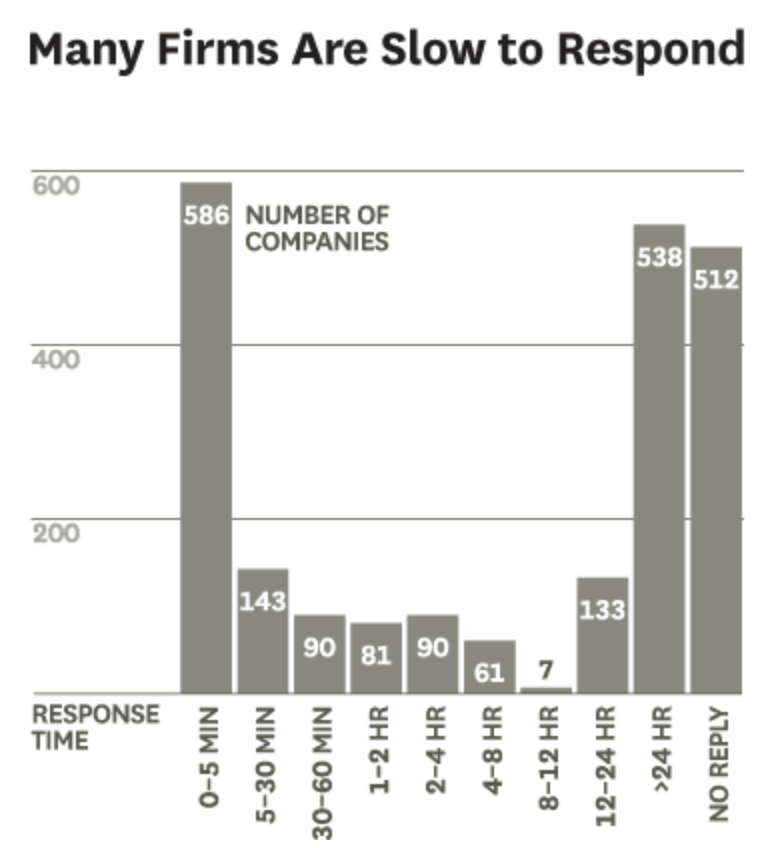 The average time it takes for companies to respond to leads