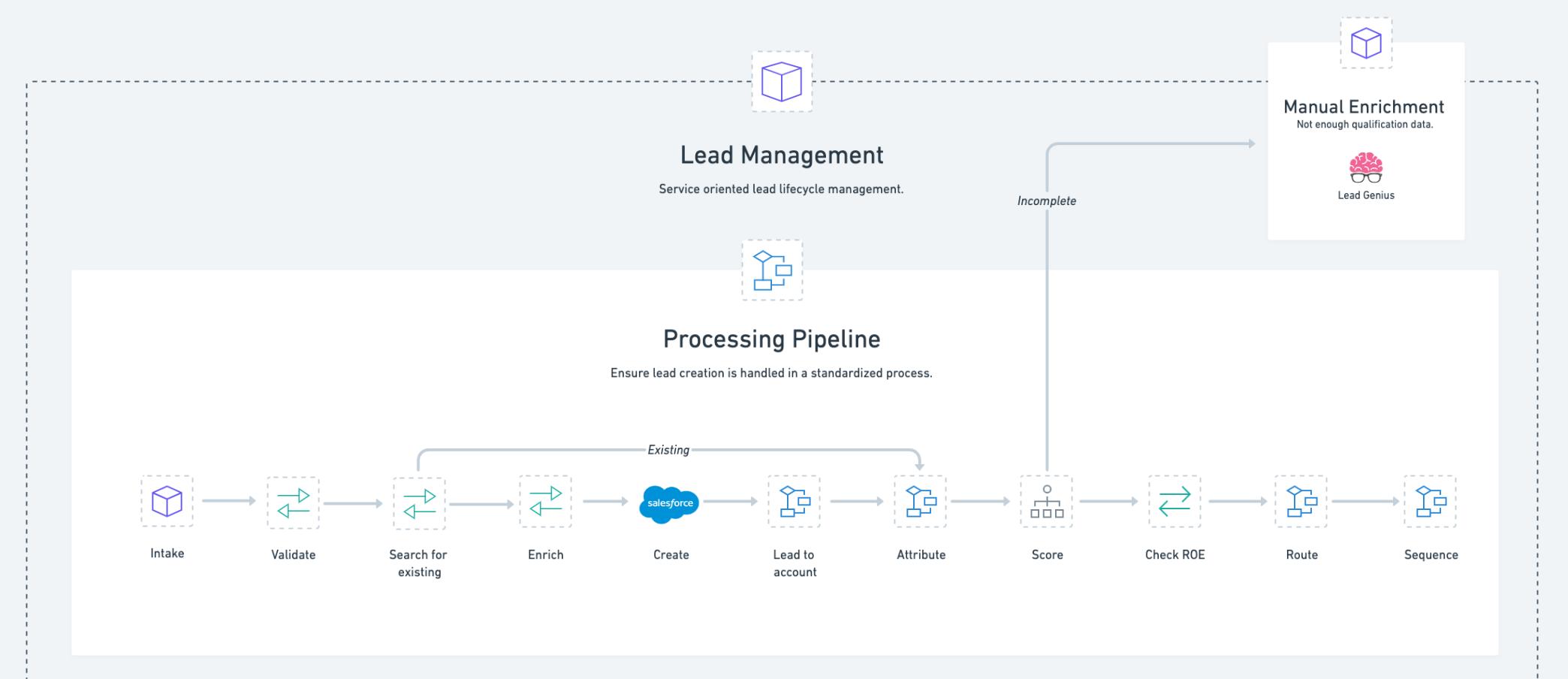 Lead management rev ops 2