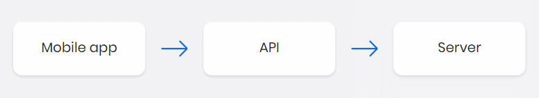 How Do APIs Work 2