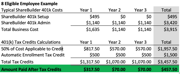 401(k) Tax Credit Example
