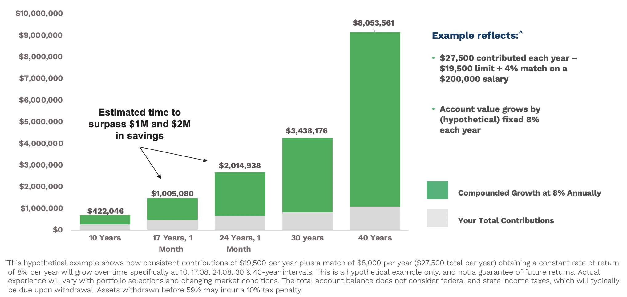 Million Dollar Plus Retirement Savings Chart Example