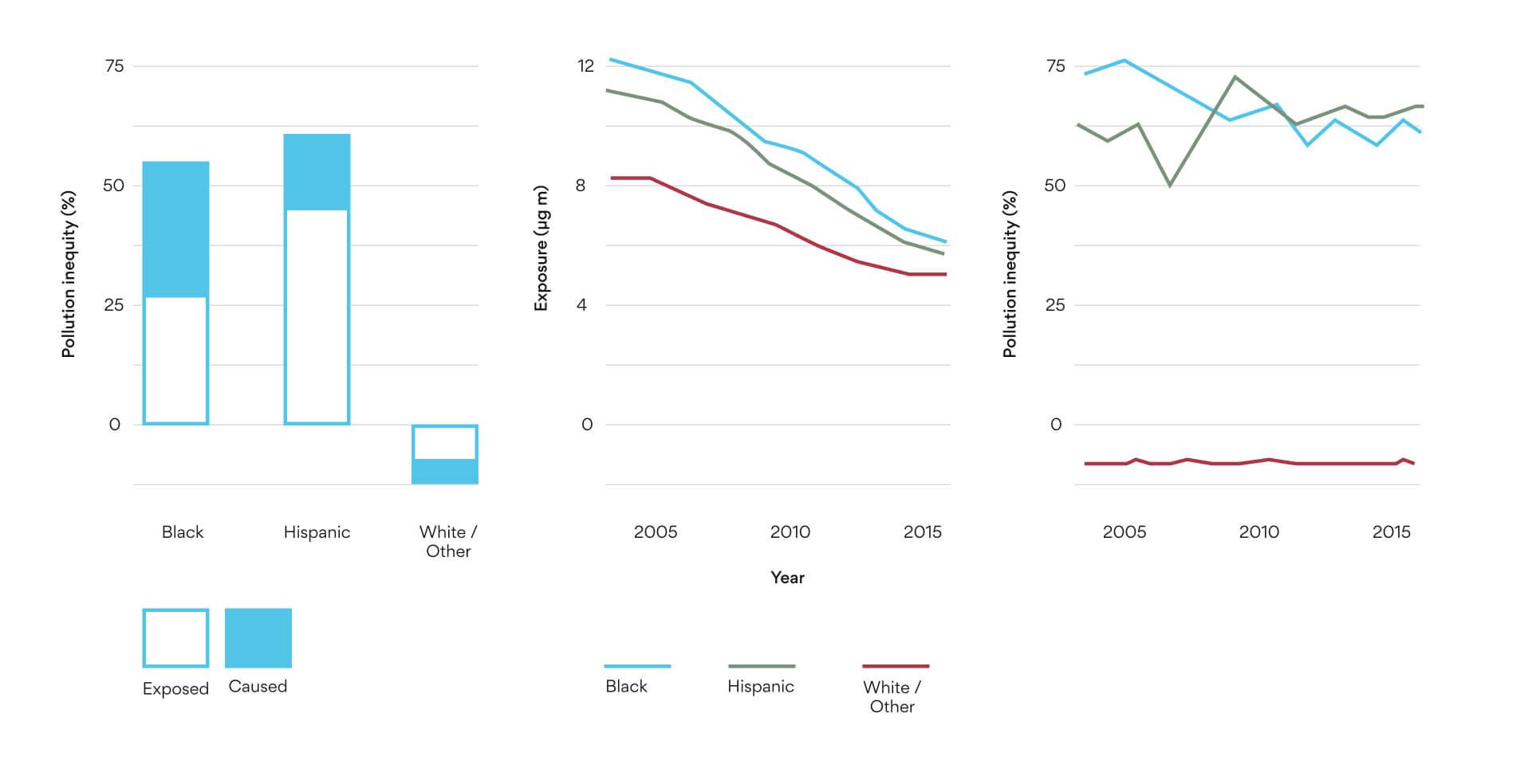 inequity graph