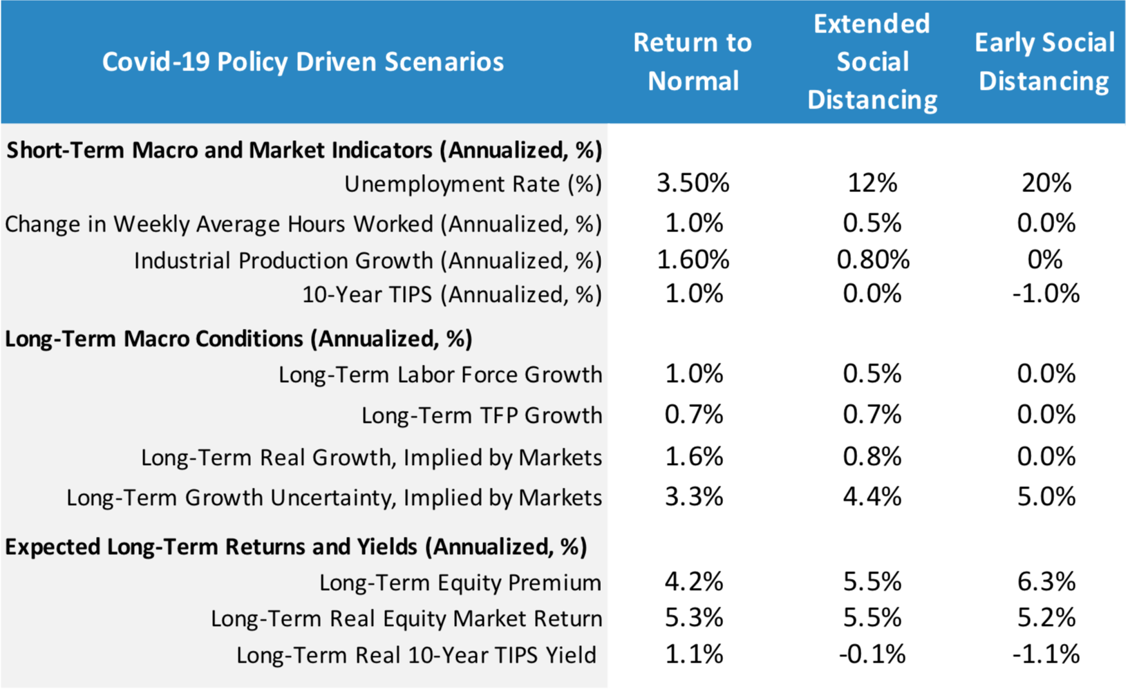 Macro and market impact of Covid-19 policy driven scenarios