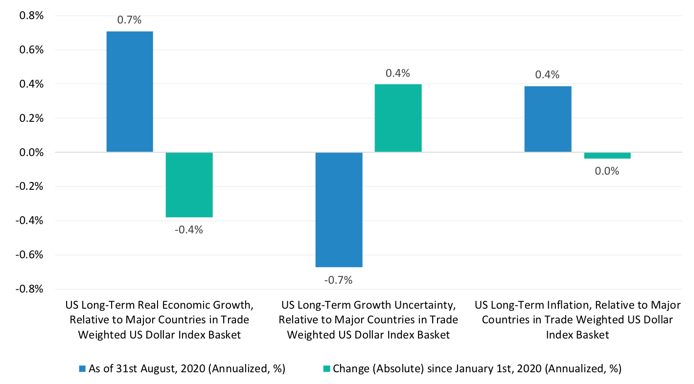 US Long-Term Growth, Growth Uncertainty, and Inflation Relative to Major Developed Economies