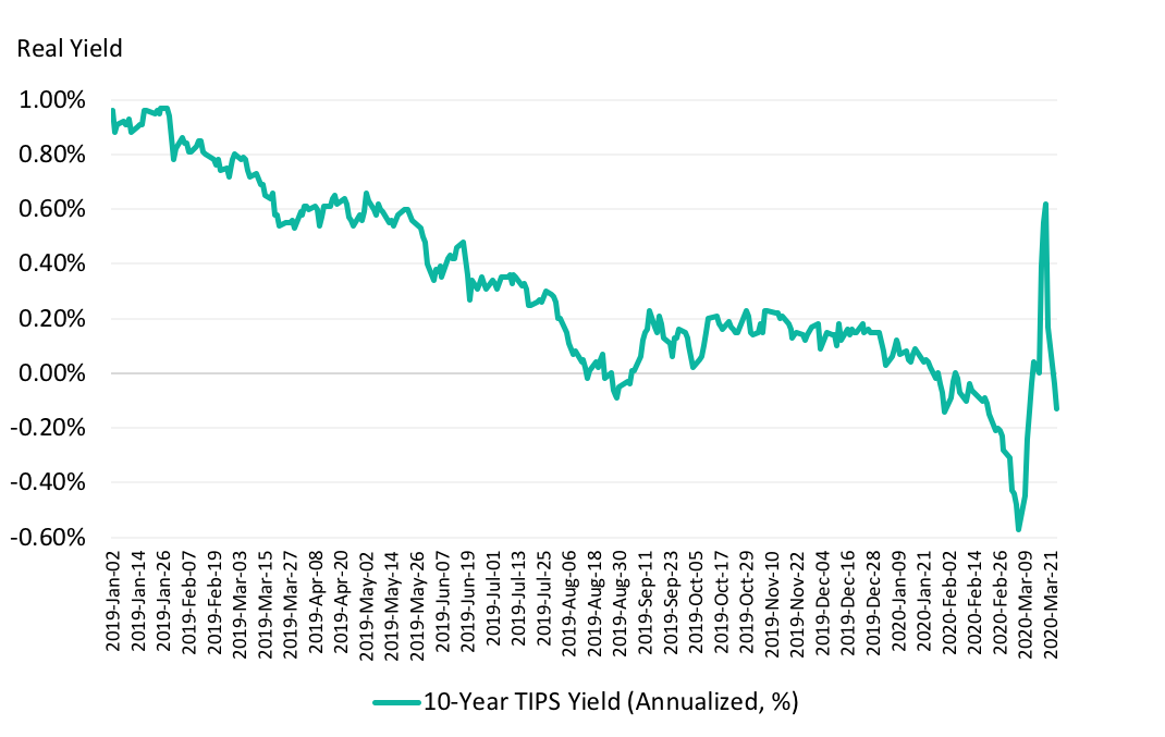 US 10-Year TIPS Yield
