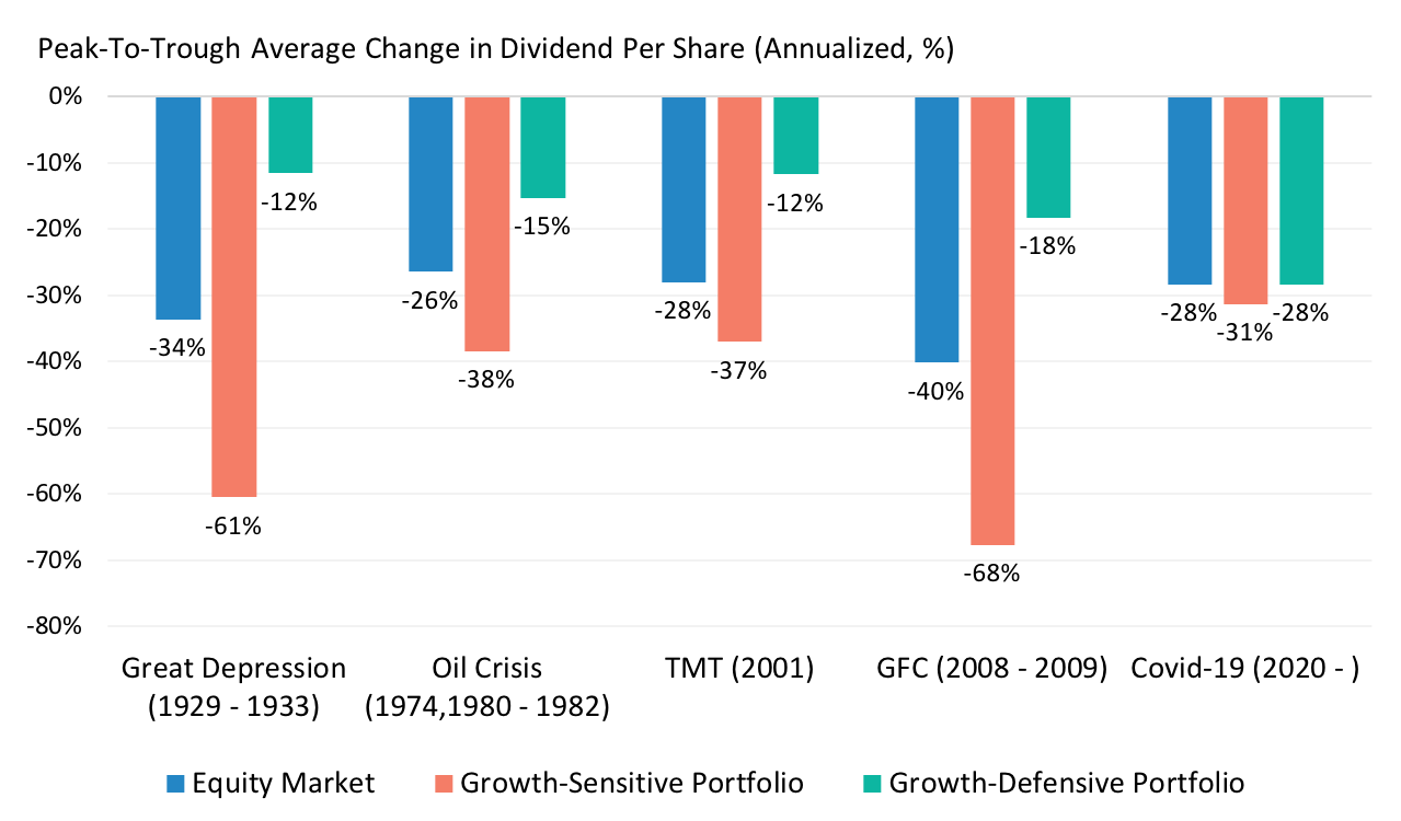 Portfolio Dividend Payouts Vary in Their Sensitivity to Macro Shocks