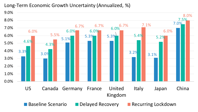 Long-Term Growth Uncertainty Under Alternative Covid-19 Scenarios
