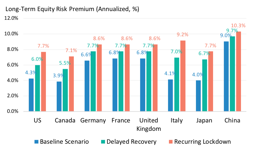 Long-Term Equity Risk Premia Under Alternative Covid-19 Scenarios