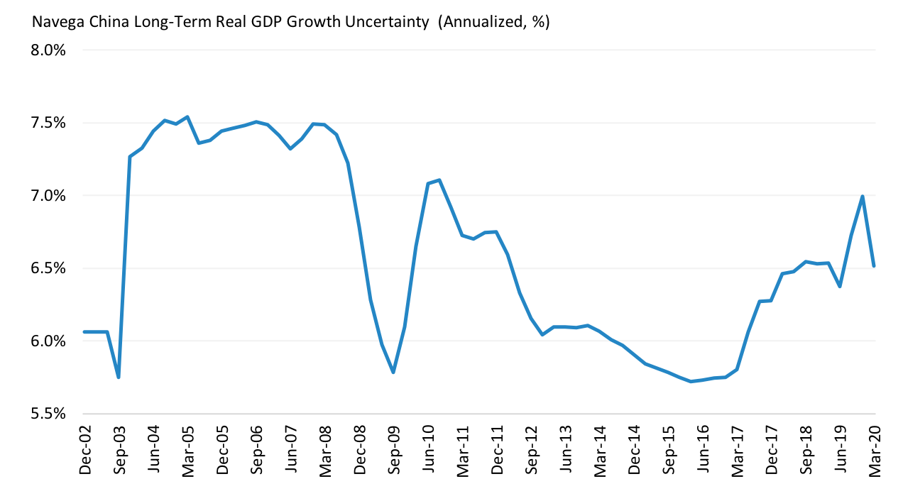China Long-Term Real GDP Growth Uncertainty, Implied by Markets