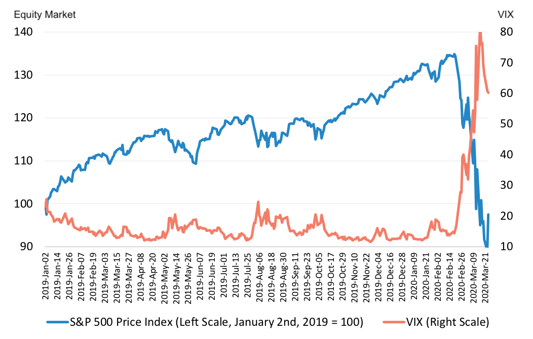 US Equity Market Value and VIX