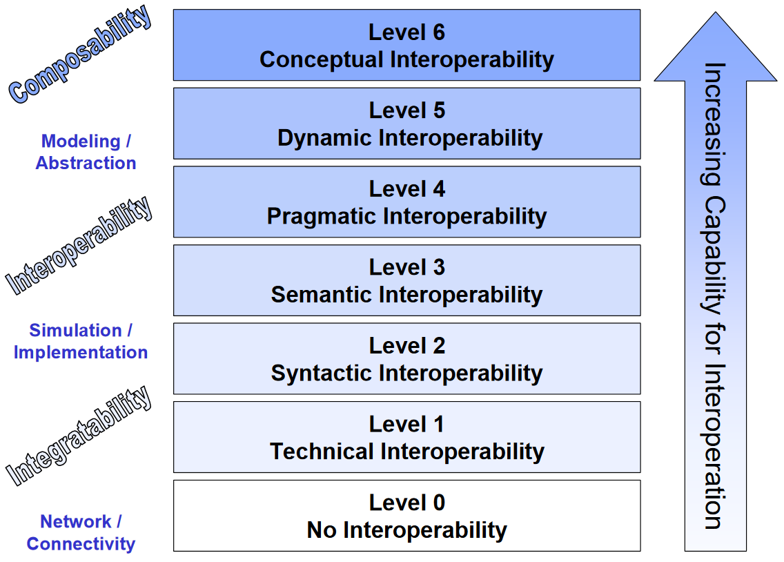Levels of Conceptual Interoperability Model (2007)