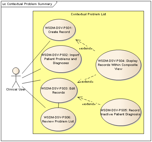 Contextual problem summary use case diagram