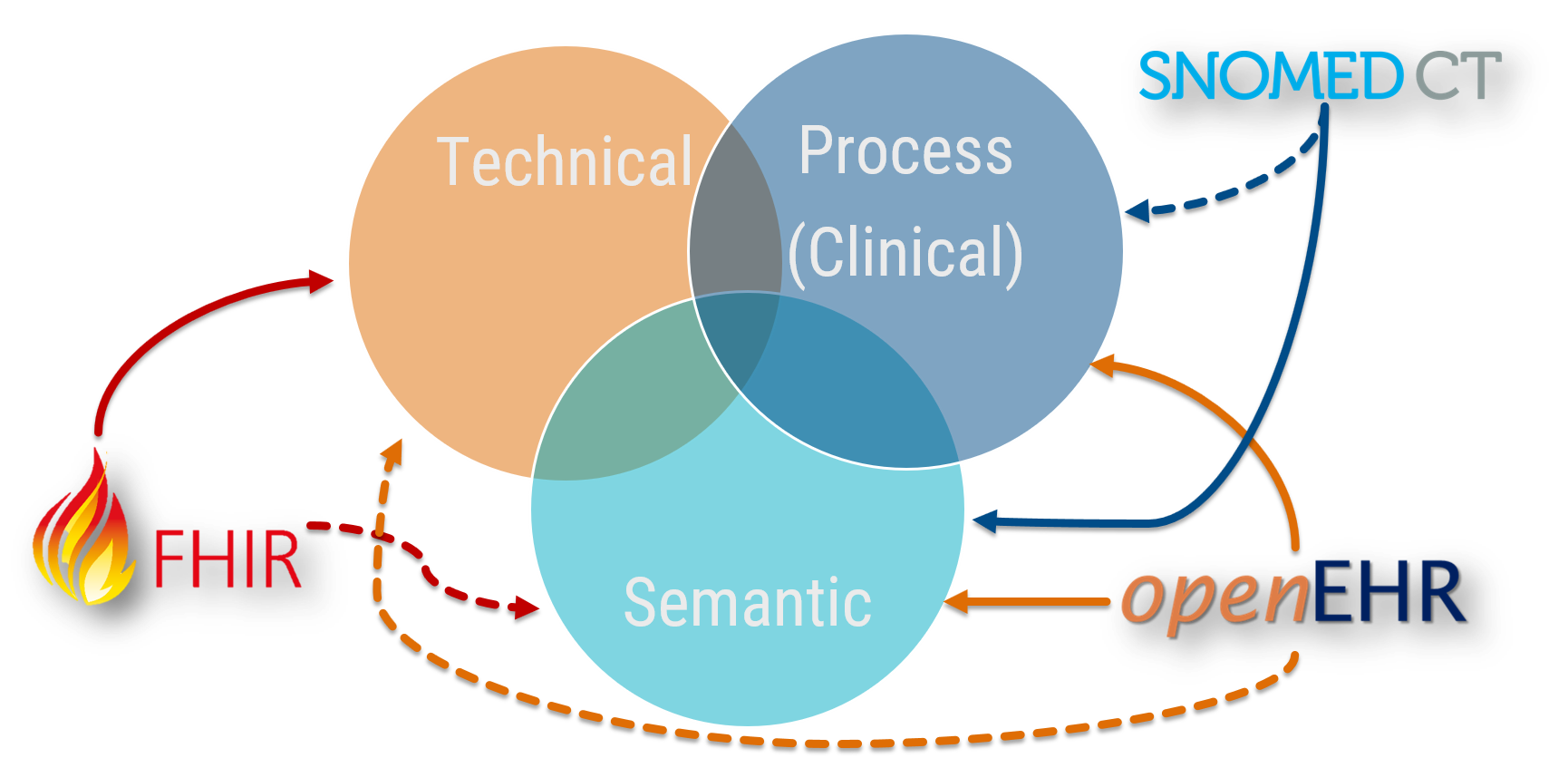 The Holy Triumvirate of Clinical Data Interoperability