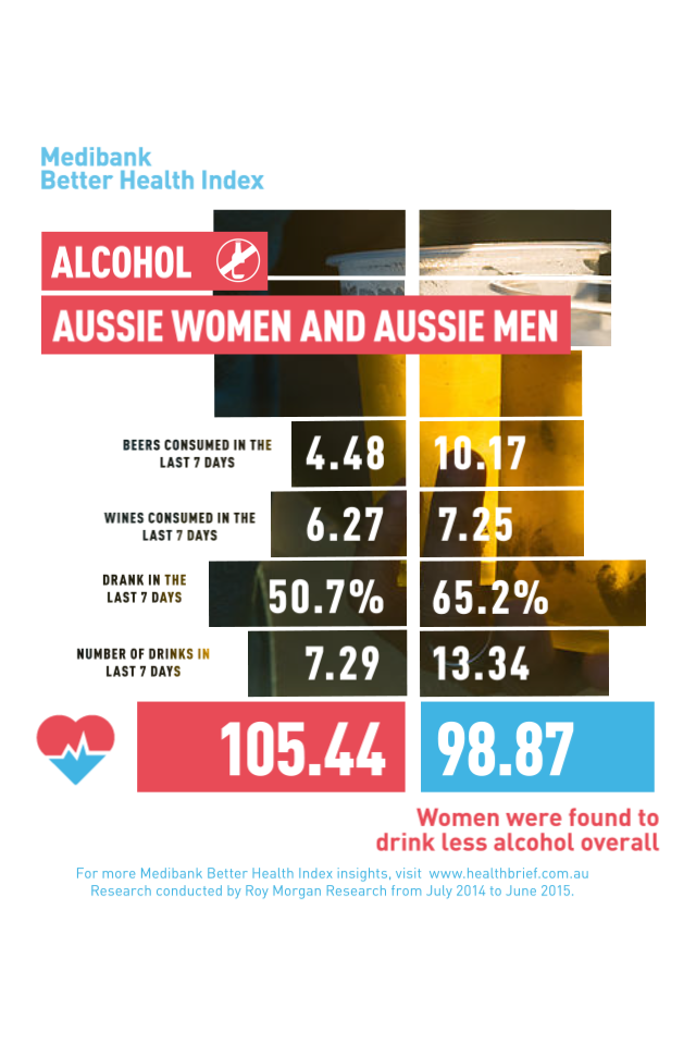 Which gender is more likely to drink?