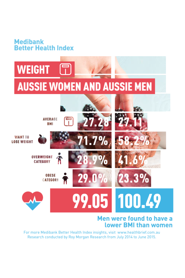 Overweight Australia: which gender has the higher BMI?