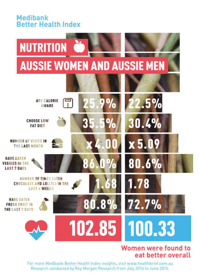 Who has a better diet: women or men?