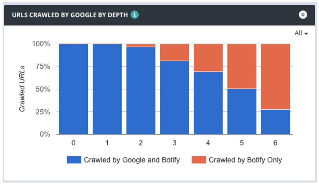 crawl budget google crawl by depth