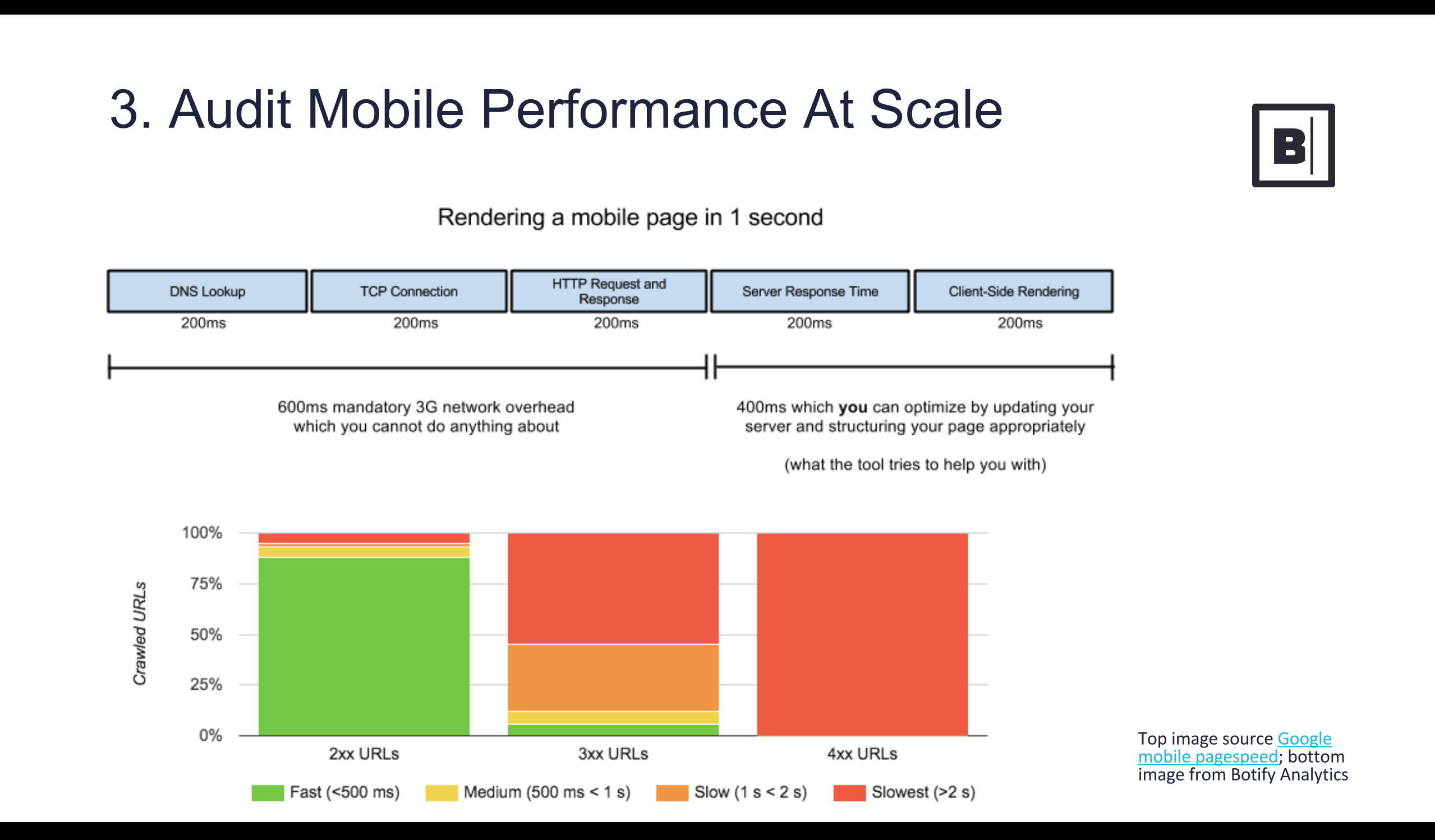 Audit Mobile Performance at Scale