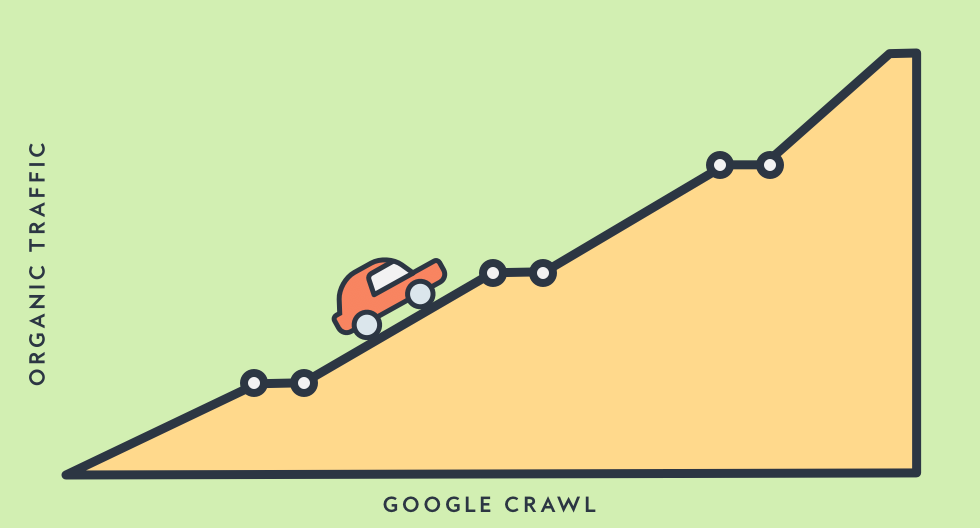 Increase Crawl & Traffic Case Study