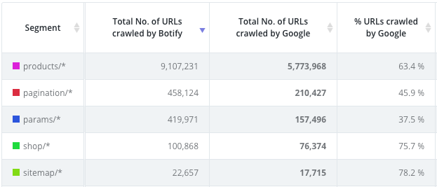 blog what is crawl ratio and why does it matter