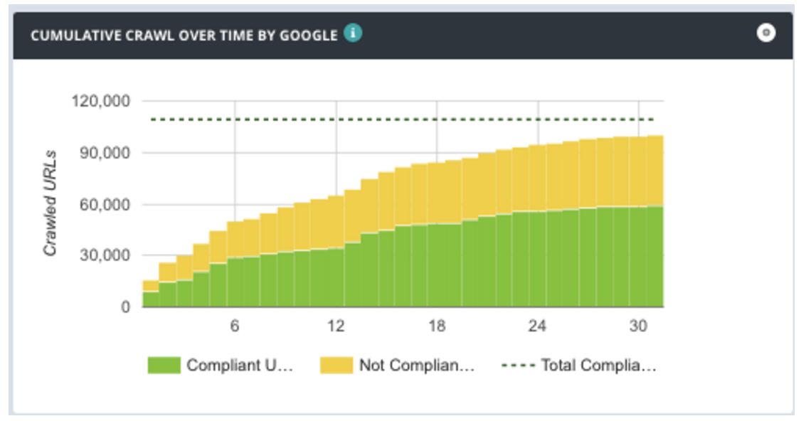 crawl budget google crawl over time