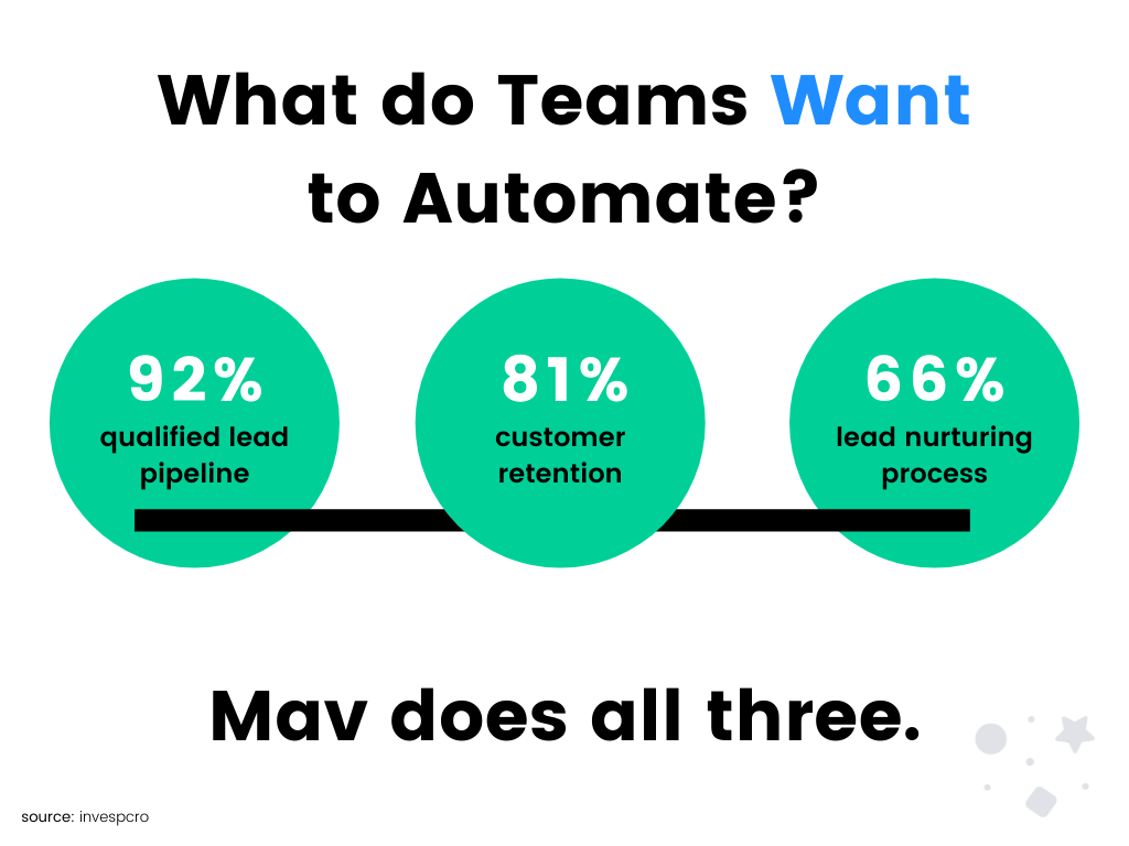 What do Teams Want to Automate?