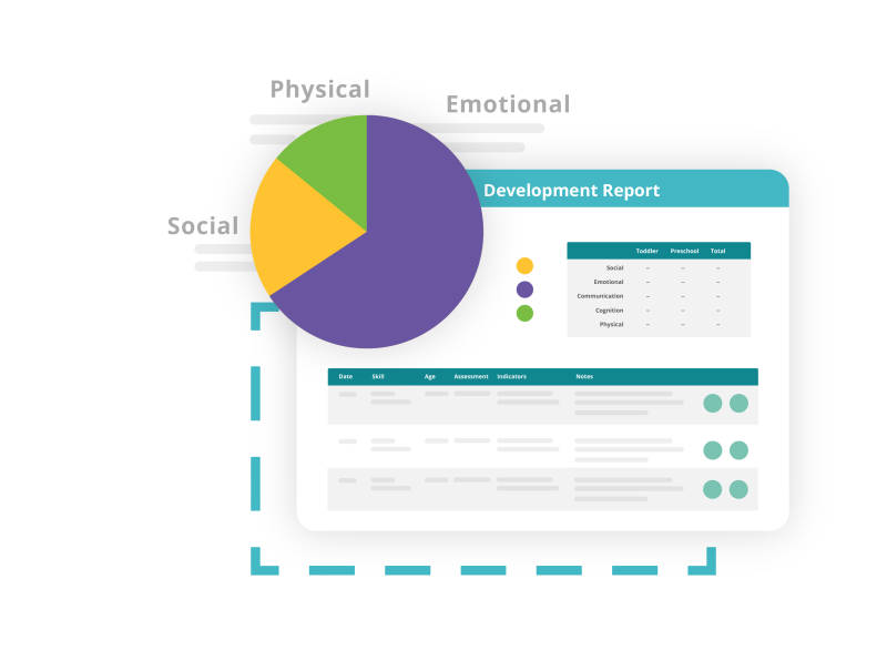 screenshot of development report with pie chart displaying social, physical and emotional domains, hovering over blue dashed rectangle