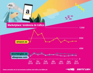 Top 10: the most visited ecommerce sites in Spain (2019)