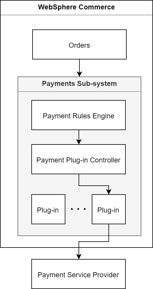 WebSphere Commerce – Payment System Overview 0