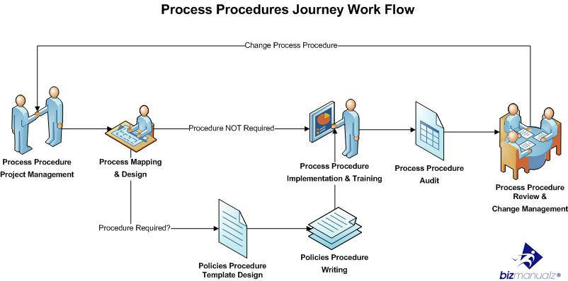 Understanding the difference between Process, Procedures, and Work Instructions (and why it matters)