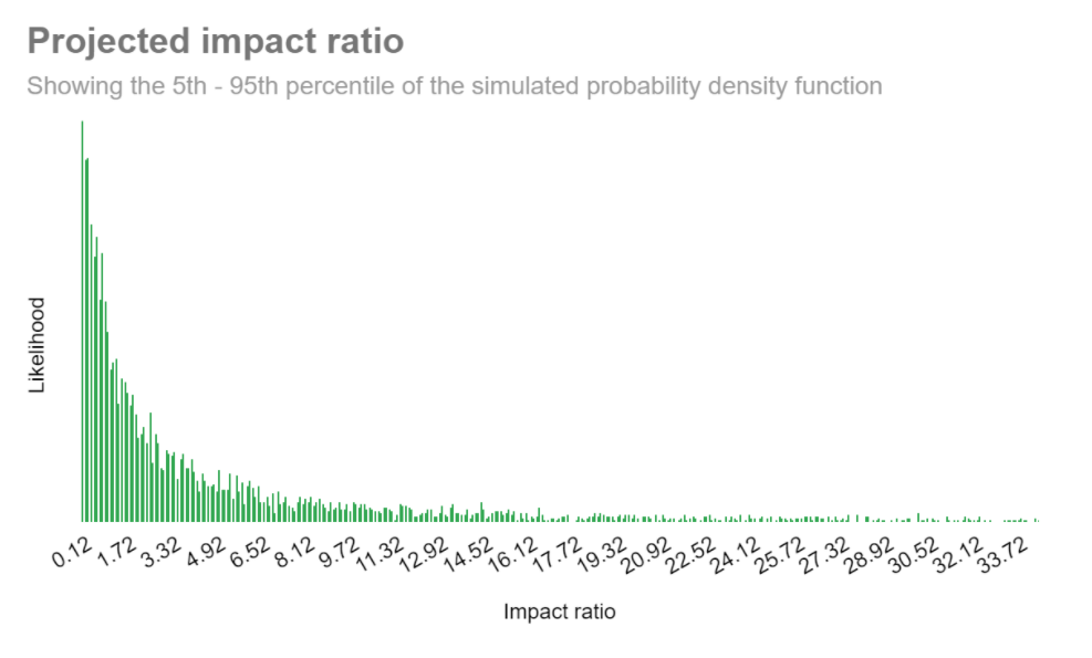 Projected impact ratio 2