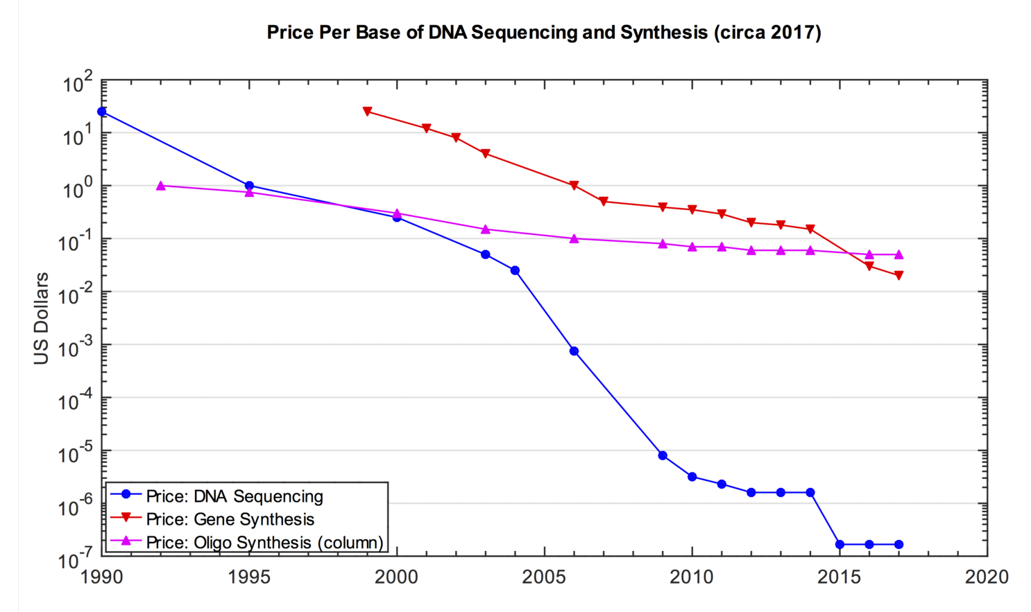 BEC DNA Price 2017