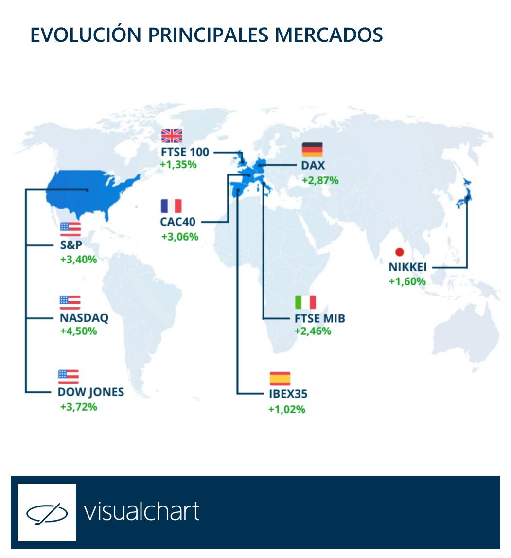Evolución principales mercados