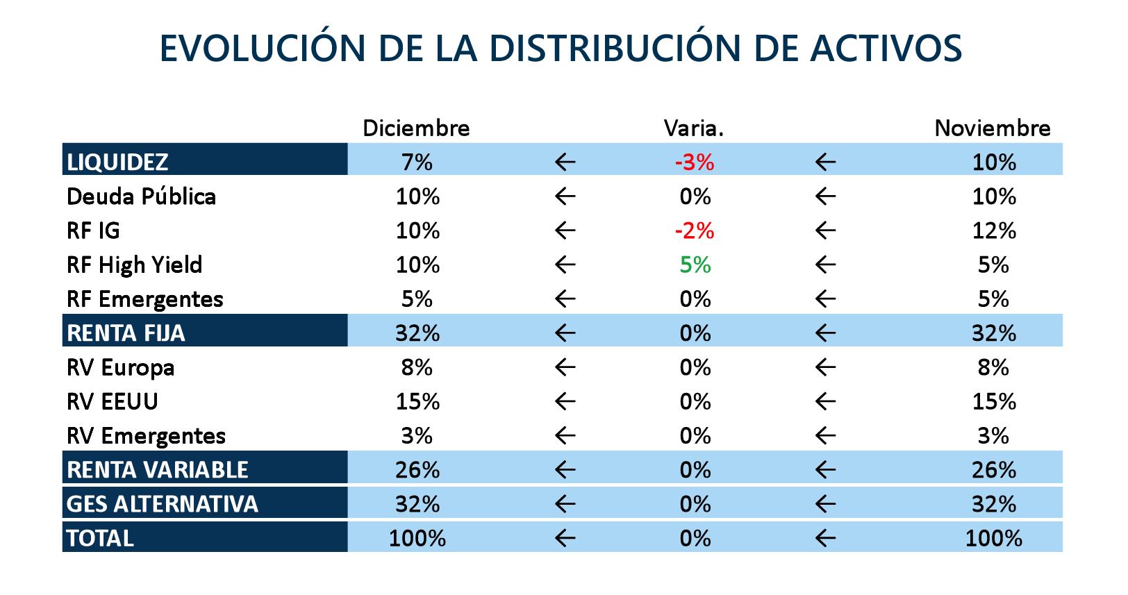 Evolución de la distribución de activos
