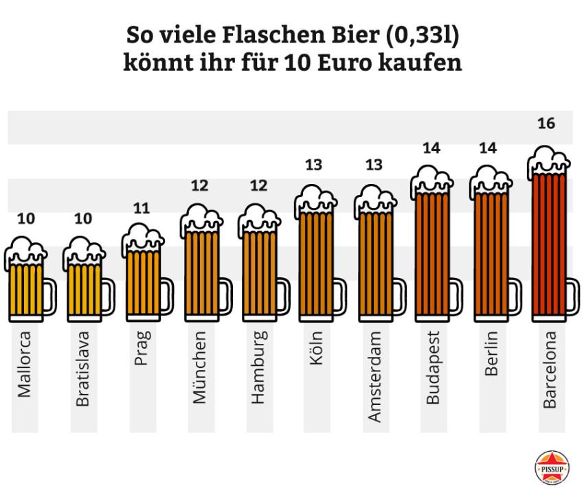 So viel Bier könnt ihr beim JGA kaufen.