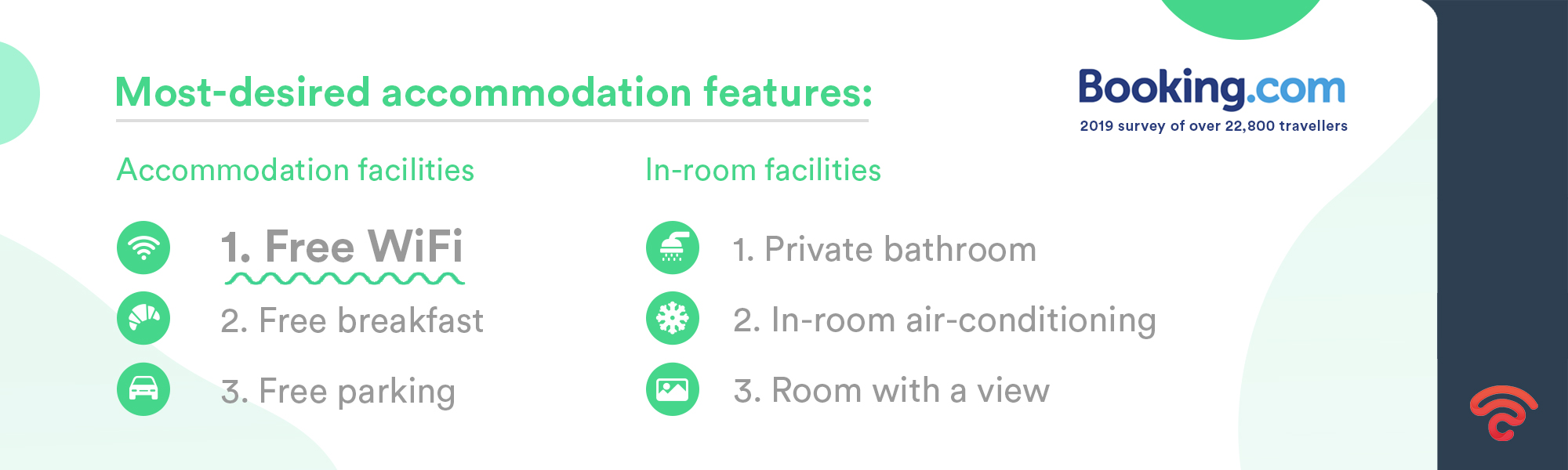 The most desired accommodation feature