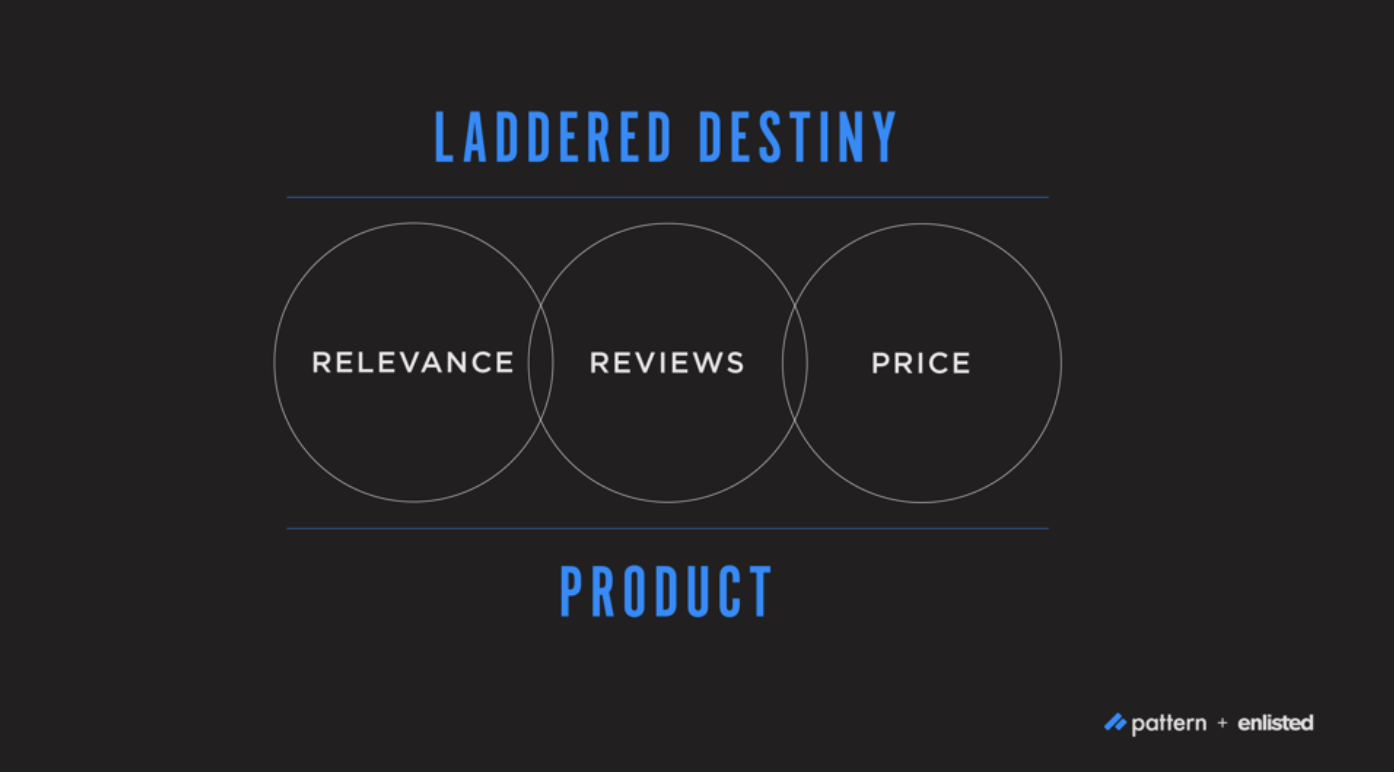 How Laddered Destiny Works for Ecommerce and Keyword Ranking | Pattern